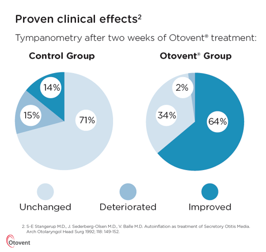 Otovent clinical data